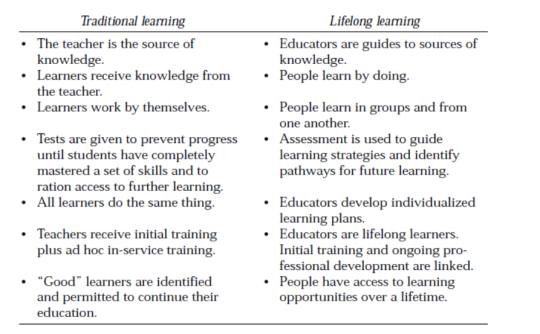 traditional vs lifelong learning table